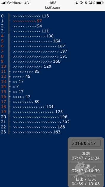 BCM波情報のタイドグラフ