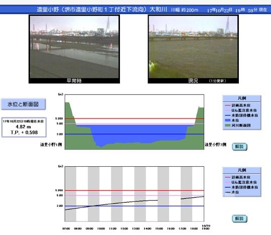 大和川の水位