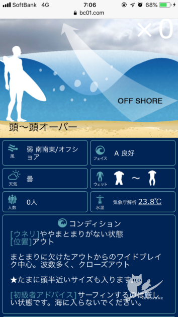 鳥取・石脇の波情報