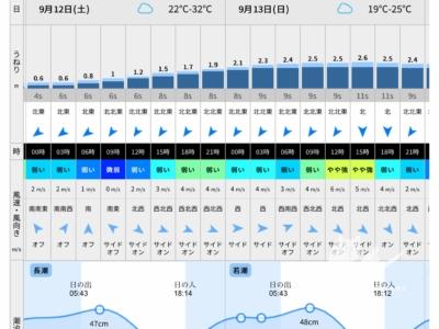 写真:9月12日 日本海 波がどんどこ上がって氣が付いたら肩ダンパー